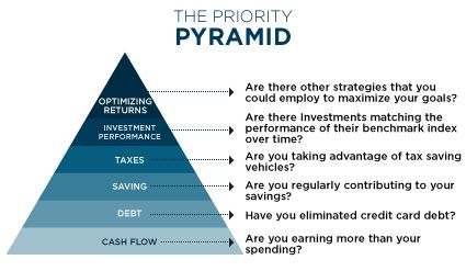 Priority Pyramid: financial planning involves wise planning.  Trying to save when you are spending more than you earn will never succeed.  First things first.