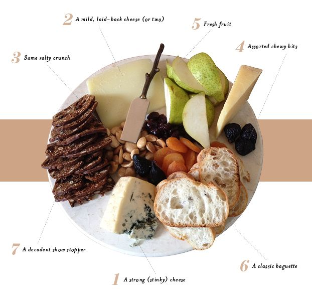 cheese diagram of a perfect cheese plate.  sc 1 st  Pinterest & The Perfect Cheese Plate: A Breakdown | Cheese Cheese platters and ...