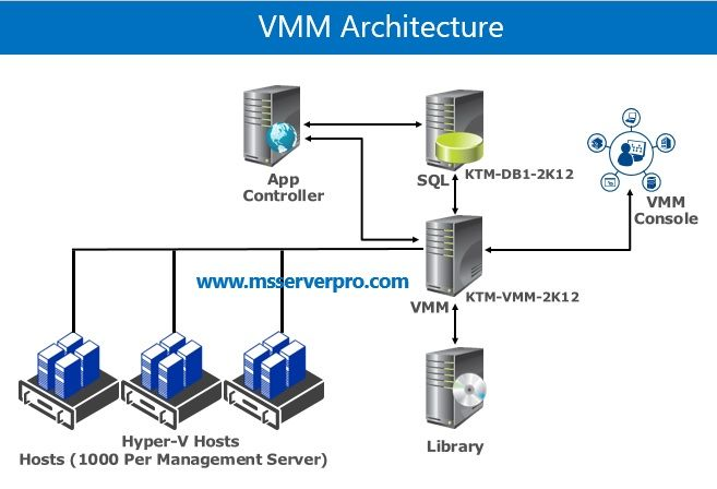 Virtualization Archives Page 2 Of 3 Ms Server Pro Windows Server 2012 Windows Server Server