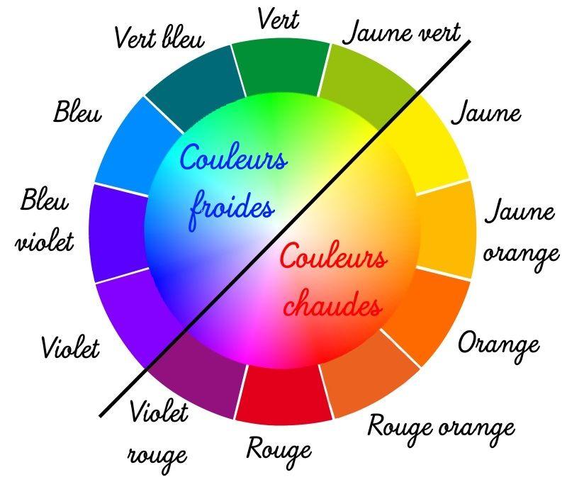 couleurs chaudes | Liens Arts plastiques/Art Links | MA DECO ...