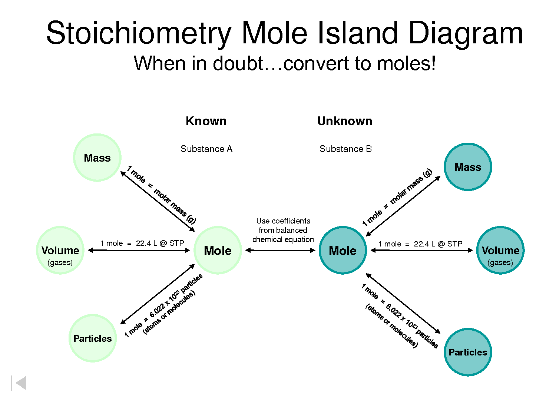 Worksheet On Calculating Molar Mass