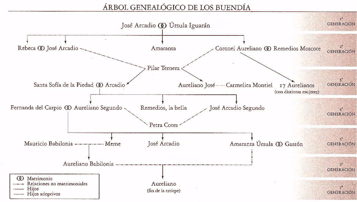árbol genealógico de Cien años de soledad. SpanishTopics