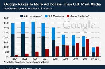 Google ya supera a toda la prensa de Estados Unidos en ingresos publicitarios