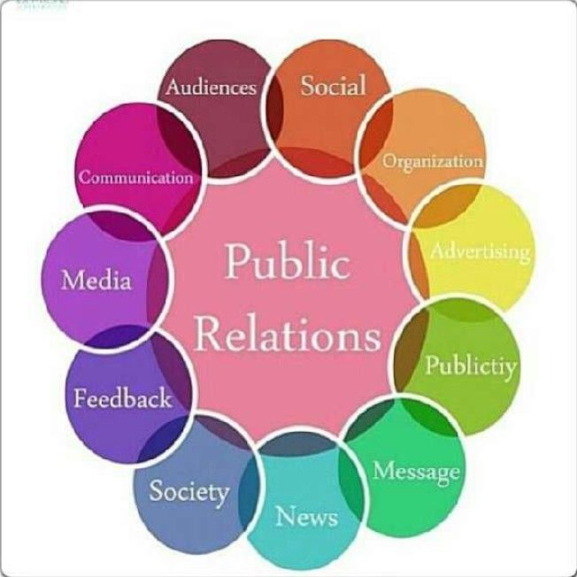 39ec90d53f0 This picture shows all the important aspects that go into PR. All these are  extremely important for PR to be successful.