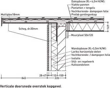 Afbeeldingsresultaat voor plat dak overstek detail