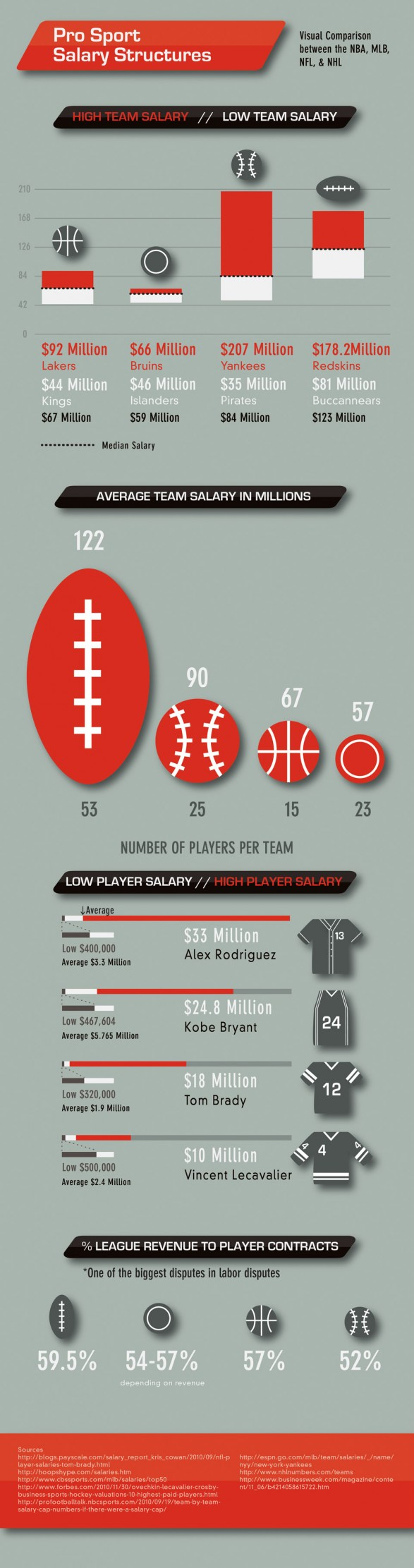 Interesting Infographic on Pro Sport Salary Structures