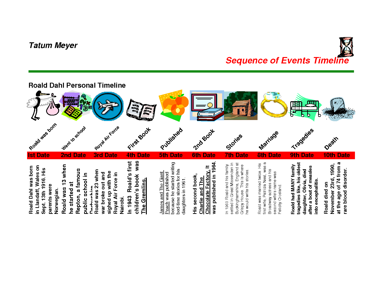 Personal Timeline Template Personal Timeline Template – Sample Timeline for Students