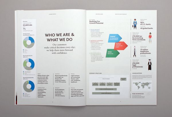 Wolters Kluwer Annual Report 2012 on Behance