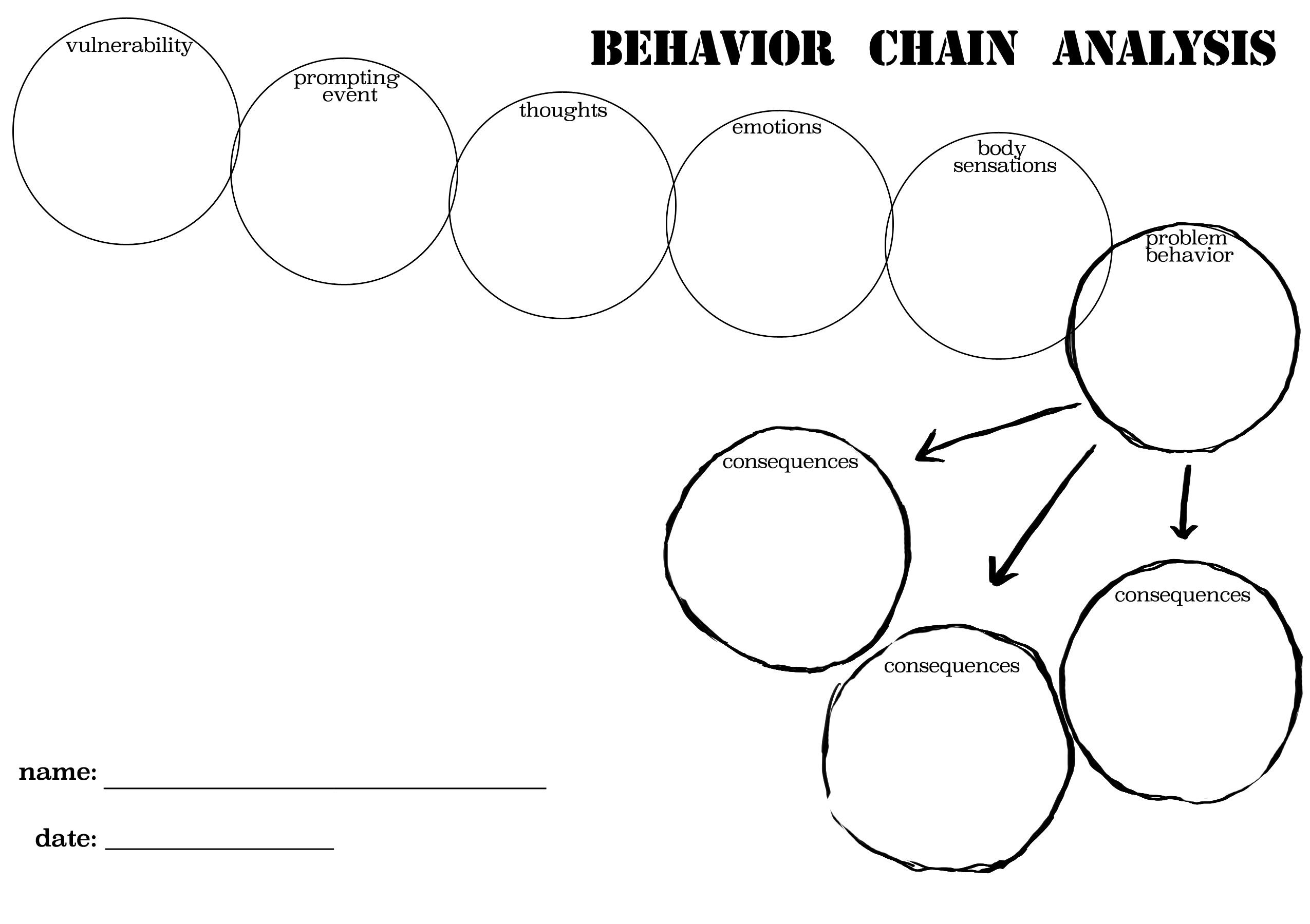 Dbt Behavior Chain Worksheet Printable