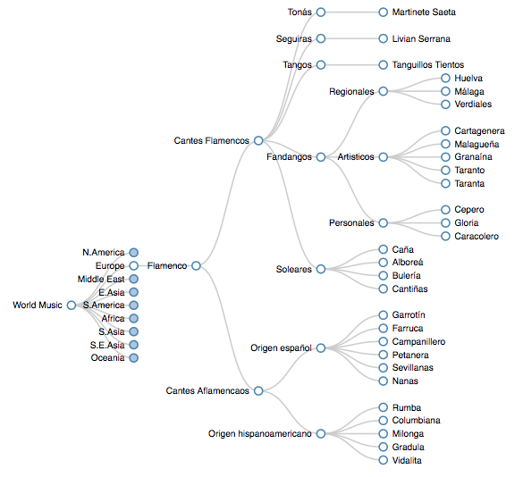 Music Visualizations  World Music Genres Classification