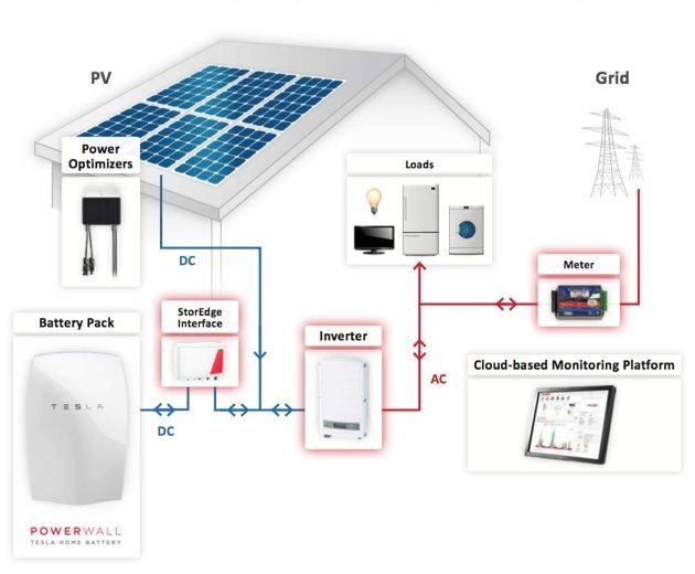 Tesla Powerwall And Storedge System Drawing Powerwall Tesla Powerwall Solar Energy For Home