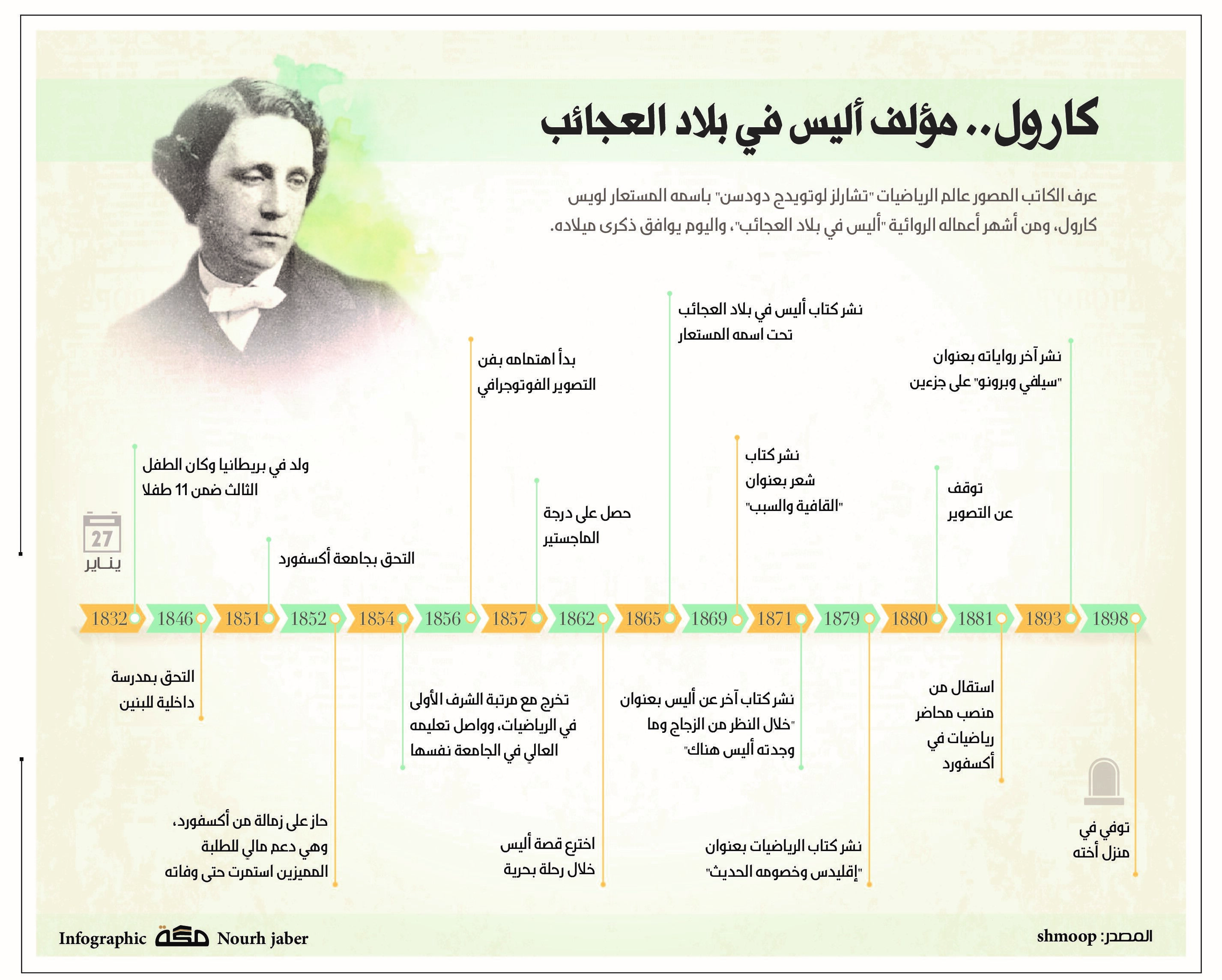 Pin By Newspaper On Infographic Makkahnp Infographic