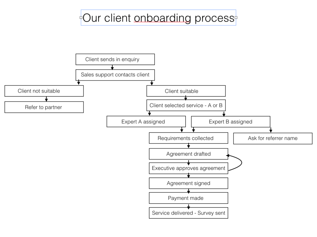 Onboarding Process Demo Workflow And Processes Pinterest