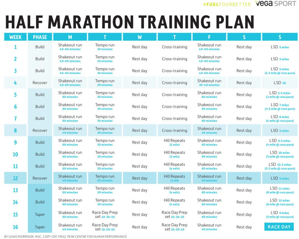 How To Go From Couch Potato To Certified Runner Marathon