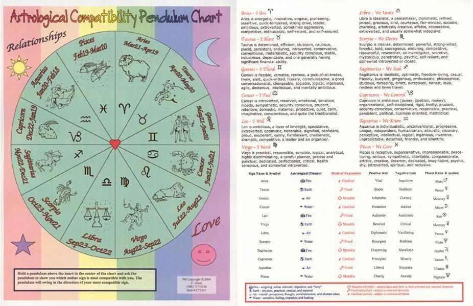 Astrological Compatibility Chart numerologychart