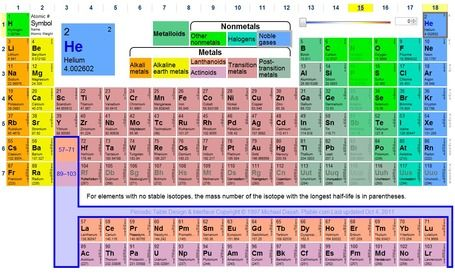 next generation science standards ptable dynamic periodic table chem chat scoop - Dynamic Periodic Table App