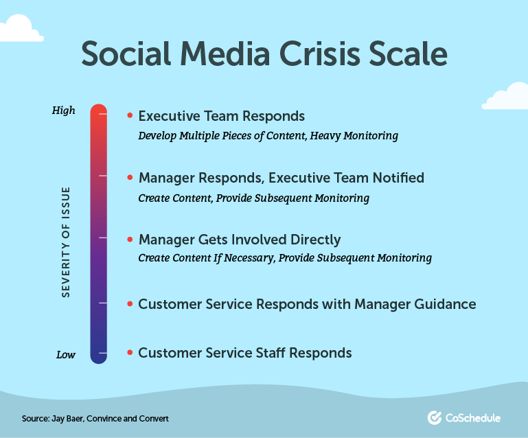 How To Manage A Social Media Crisis Without Losing Your Mind Social Media Resources Reputation Management Online Reputation Management