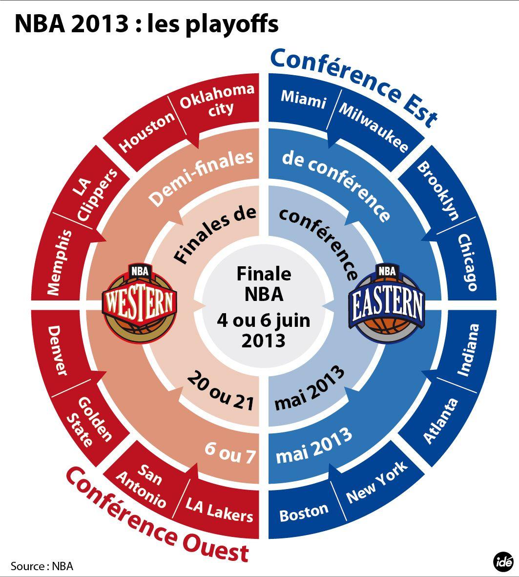 La tableau des playoffs de NBA Nba, Oklahoma city, Memphis