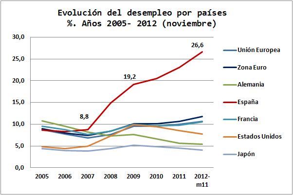 Economía Europea Gráficos Blog Evolución Desempleo España España Evolucion Europa