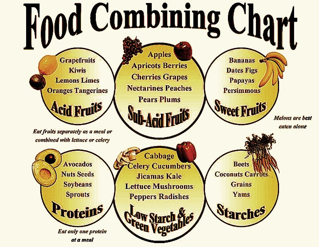 Food Combining Rules for Healthy Digestion‎