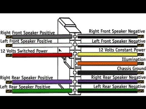 Car Stereo Wiring Explained In Detail Car Stereo Installation Car Stereo Car Audio Installation