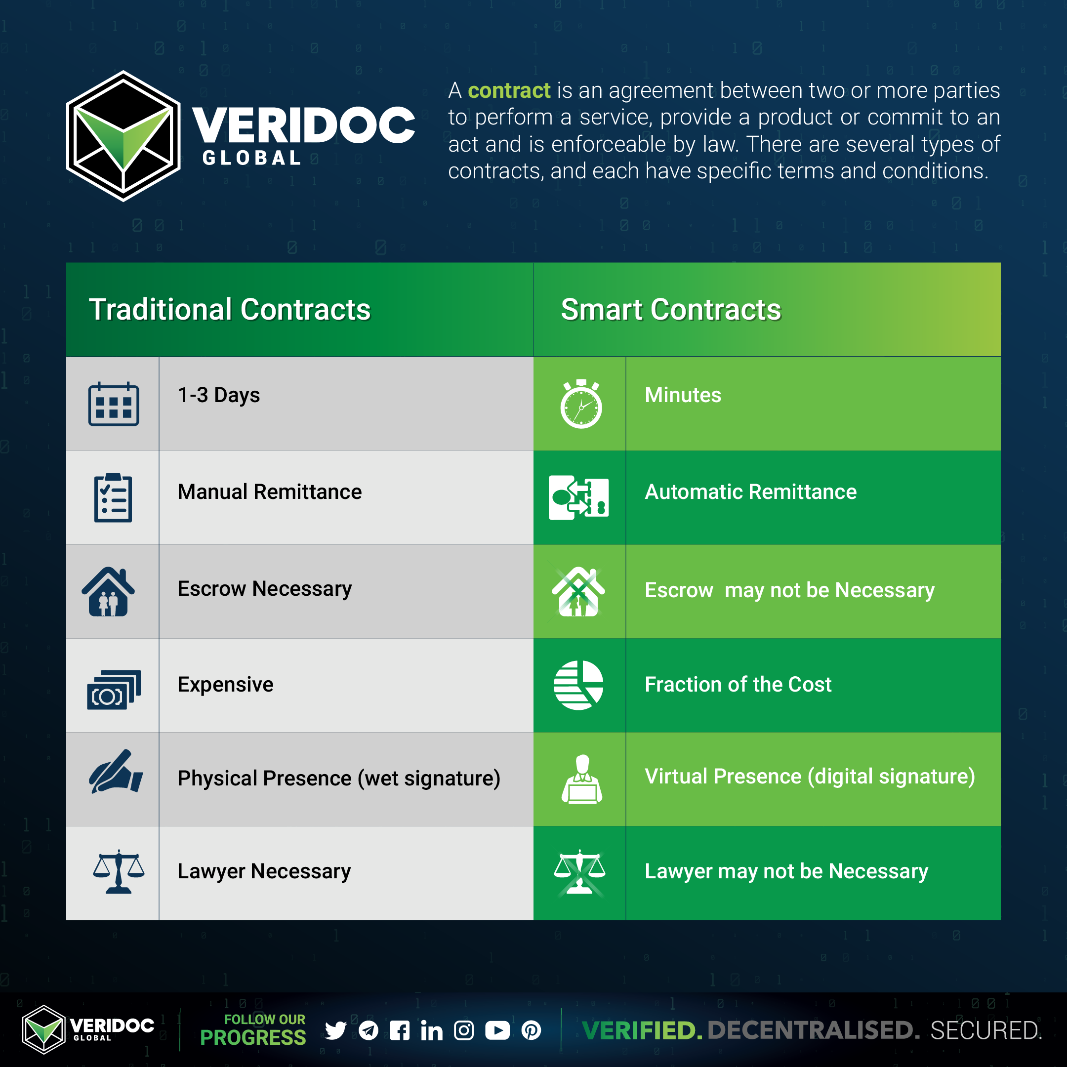 Veridoc Global Infographic On The Differences Between Traditional