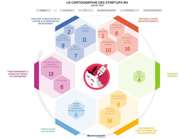Cartographie 2016 des Startups RH   ConvictionsRH, conseil RH et SIRH