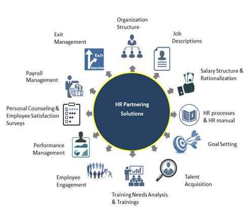 HR Partnering is an endeavor by CATS Academy India Pvt Ltd to