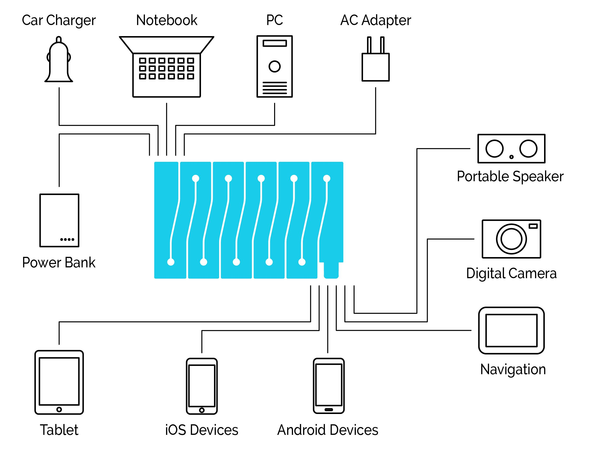 This Cable Is All About The Connectivity Between Digital Devices Usb Car Charger Wiring Diagram With A And Micro