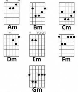 How to play Minor Chords on the guitar #guitarchords #