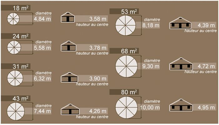 yourte-dimension | maison autonome | Pinterest | Yurts, Construction ...