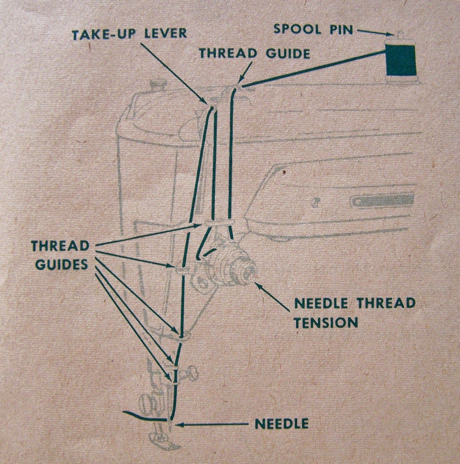 Spare Time (For Sewing): Using A Vintage Sewing Machine: Needles ...
