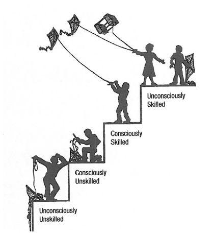 Gordonu0027s Skill Development Ladder Education {Teaching} Pinterest - the ladders resume