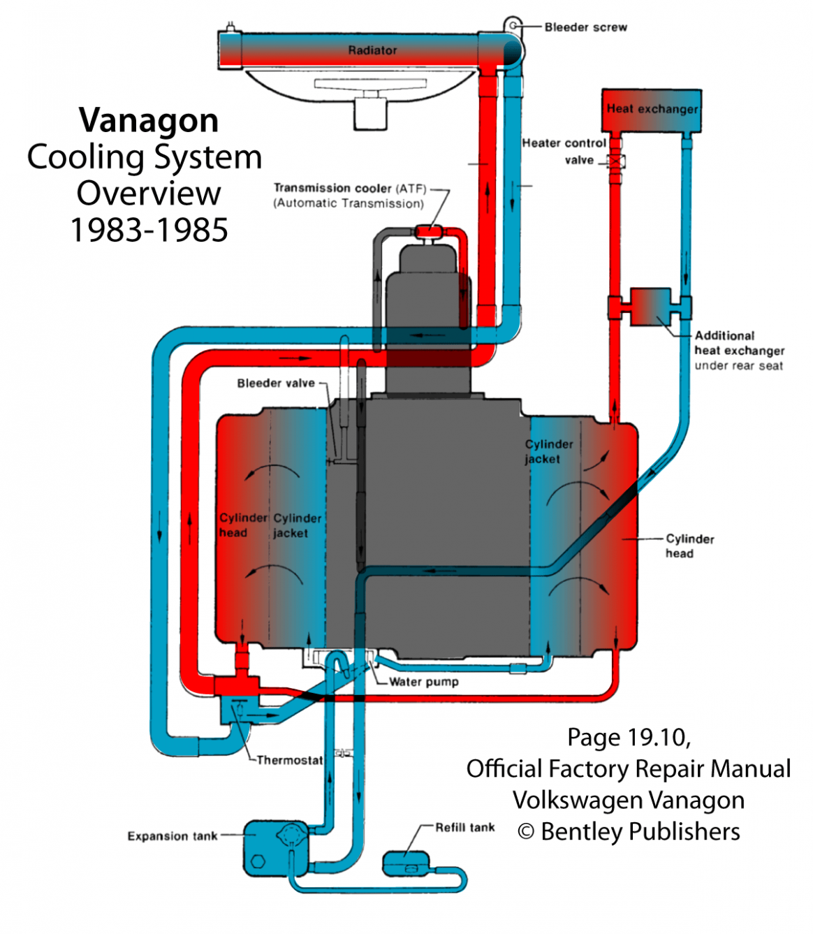 Vanagon Cooling System Overview Camp Westfalia water