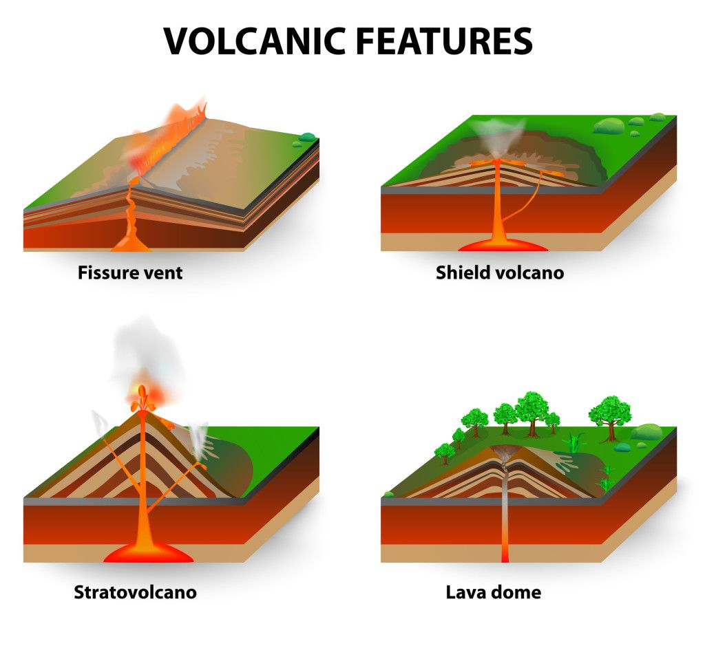 Types of volcanoes geography kids volcano and geography types of volcanoes sciox Choice Image