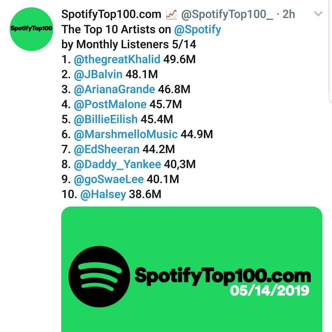 The Top 100 Artists On Spotify 5 14 Khalid Maintains The Number 1 Spot While J Balvin Moves To Number 2 Billie Eili Eminem Songs New Eminem Ty Dolla Sign