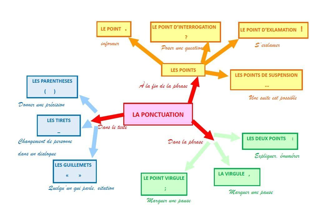 Ponctuation Ponctuation Carte Mentale Cartes