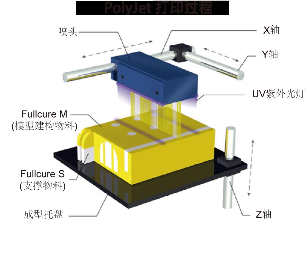 PolyJet 工作原理 3d printing, 3d printing technology, Prints