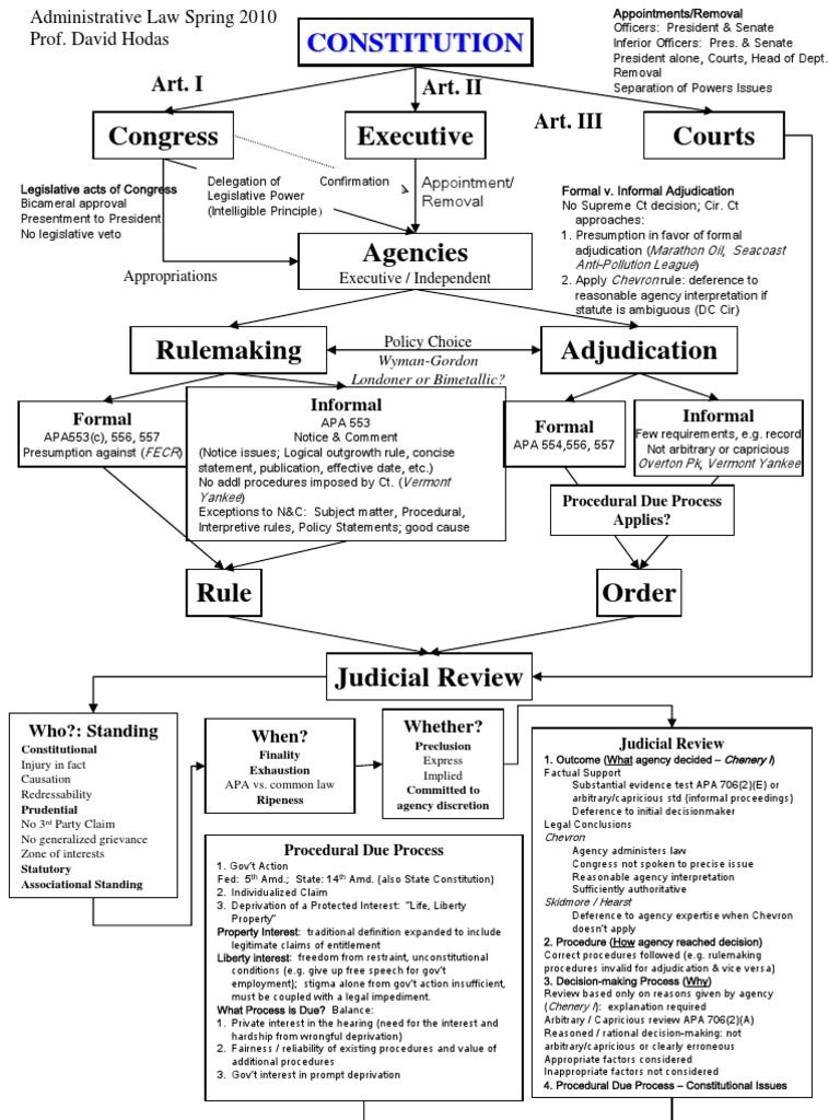 Law school notes life back to constitutional also subject matter jurisdiction flow chart flowcharts pinterest rh