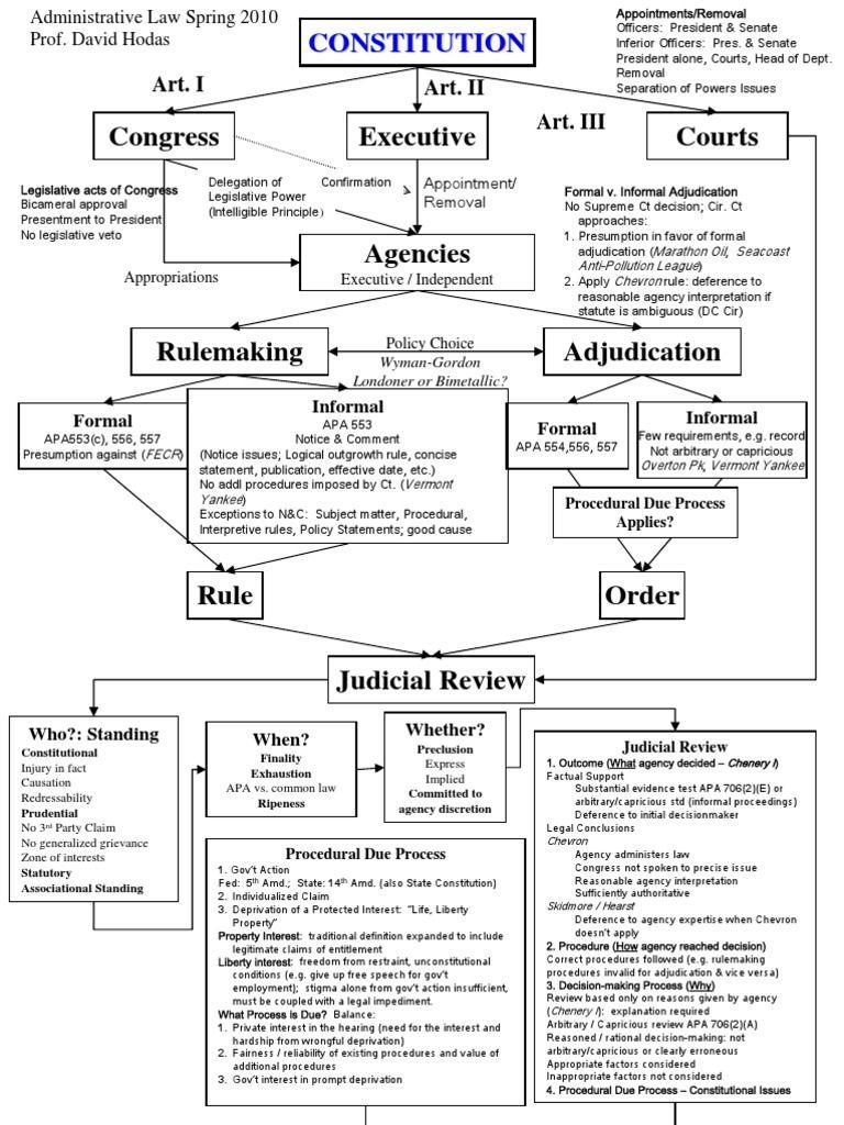 administrative-law-flowchart-1464739724.jpg (768×1024