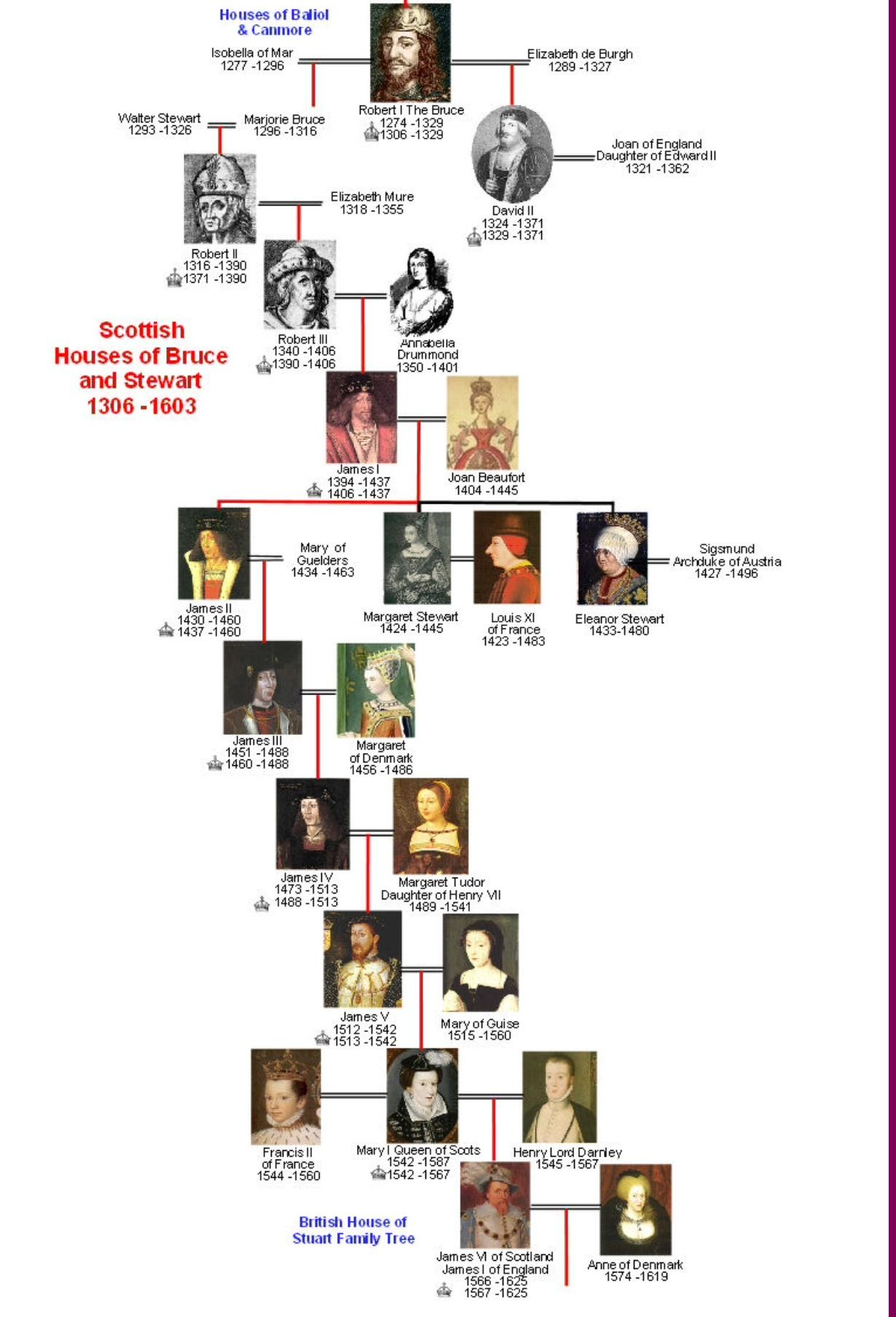 Scots Elizabeth Mary And Tree Queen Family I