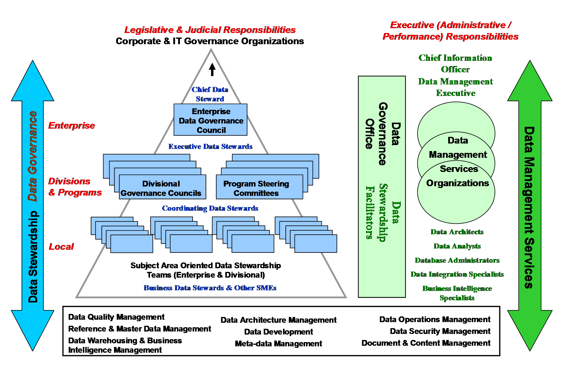 image.014.png (1875×1275) | Data Governance | Pinterest