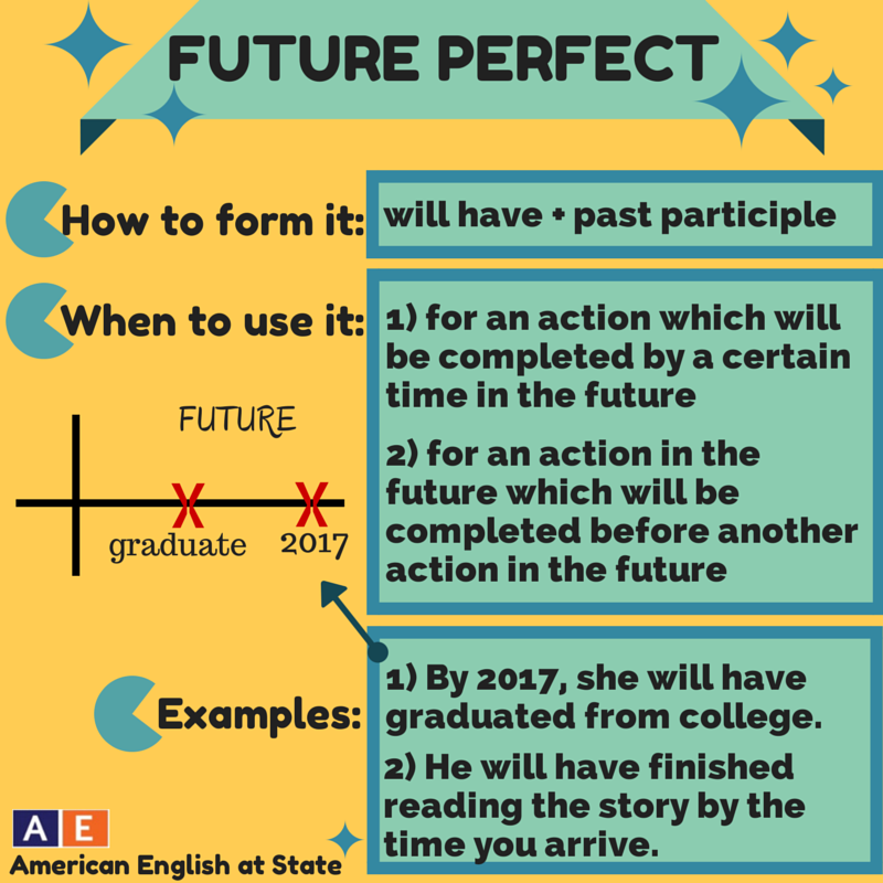 Future perfect | English Grammar | EF