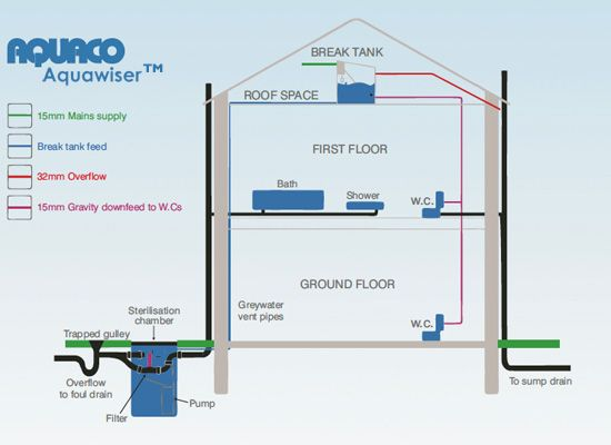Grey Water Systems For Homes Grey Water Harvesting