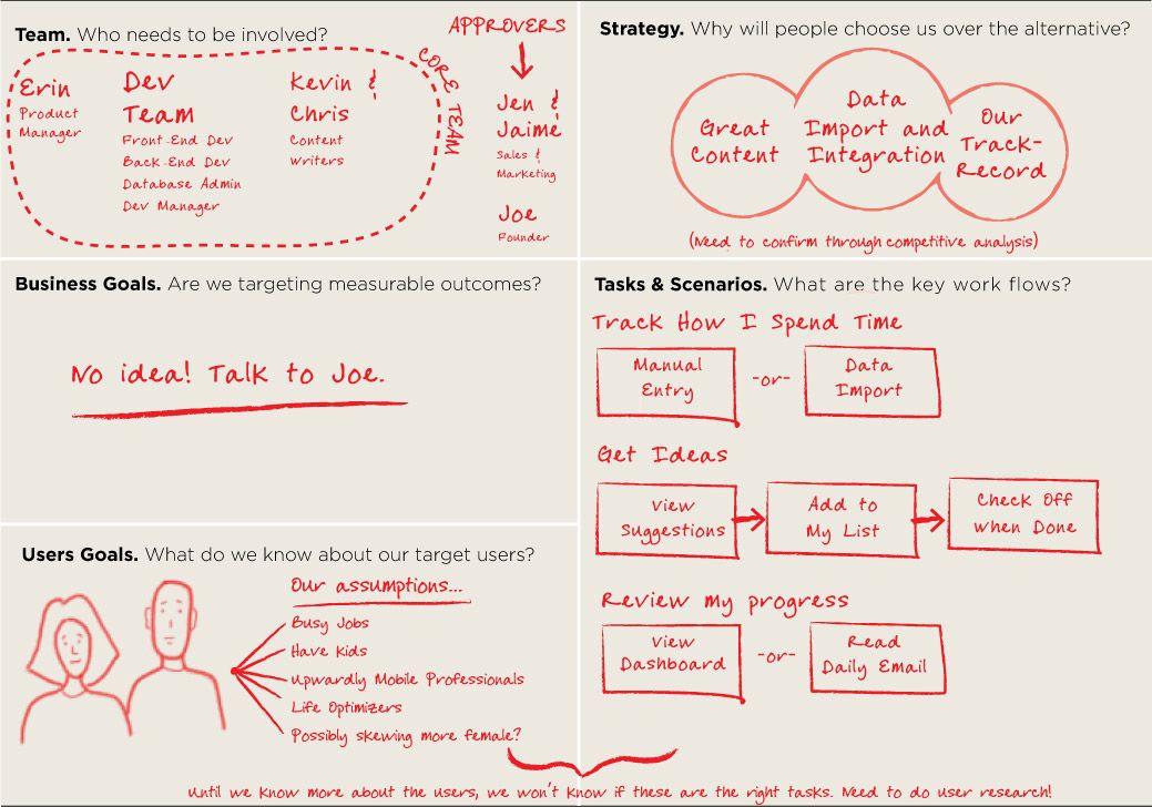One page UX brief Overview UX Pinterest Infographics - ux designer job description