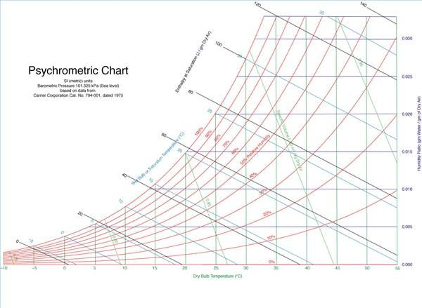 How To Read A Sling Psychrometer Psychrometric Chart Chart Printable Chart