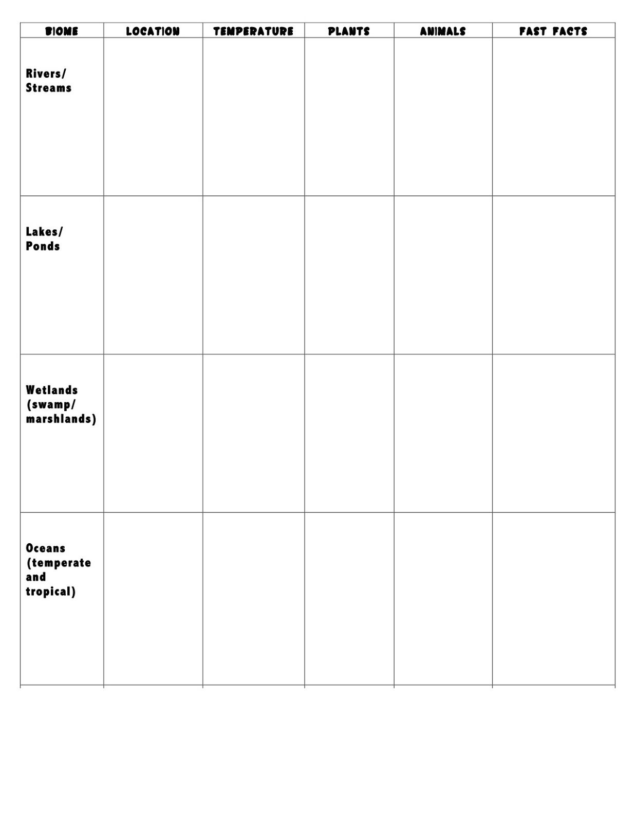 worksheet Biome Webquest Worksheet ecosystemhabitatbiome webquest freebie biomes and teacher freebie