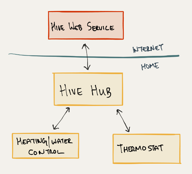 The Hive Active Heating System Architecture System Architecture Heating Systems Music Streaming