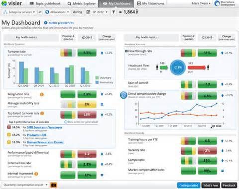 Hr Metrics Dashboard Bing Images With Images Metrics
