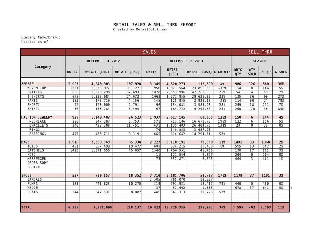 Clothing Inventory Spreadsheet Retail Sales Sales Template